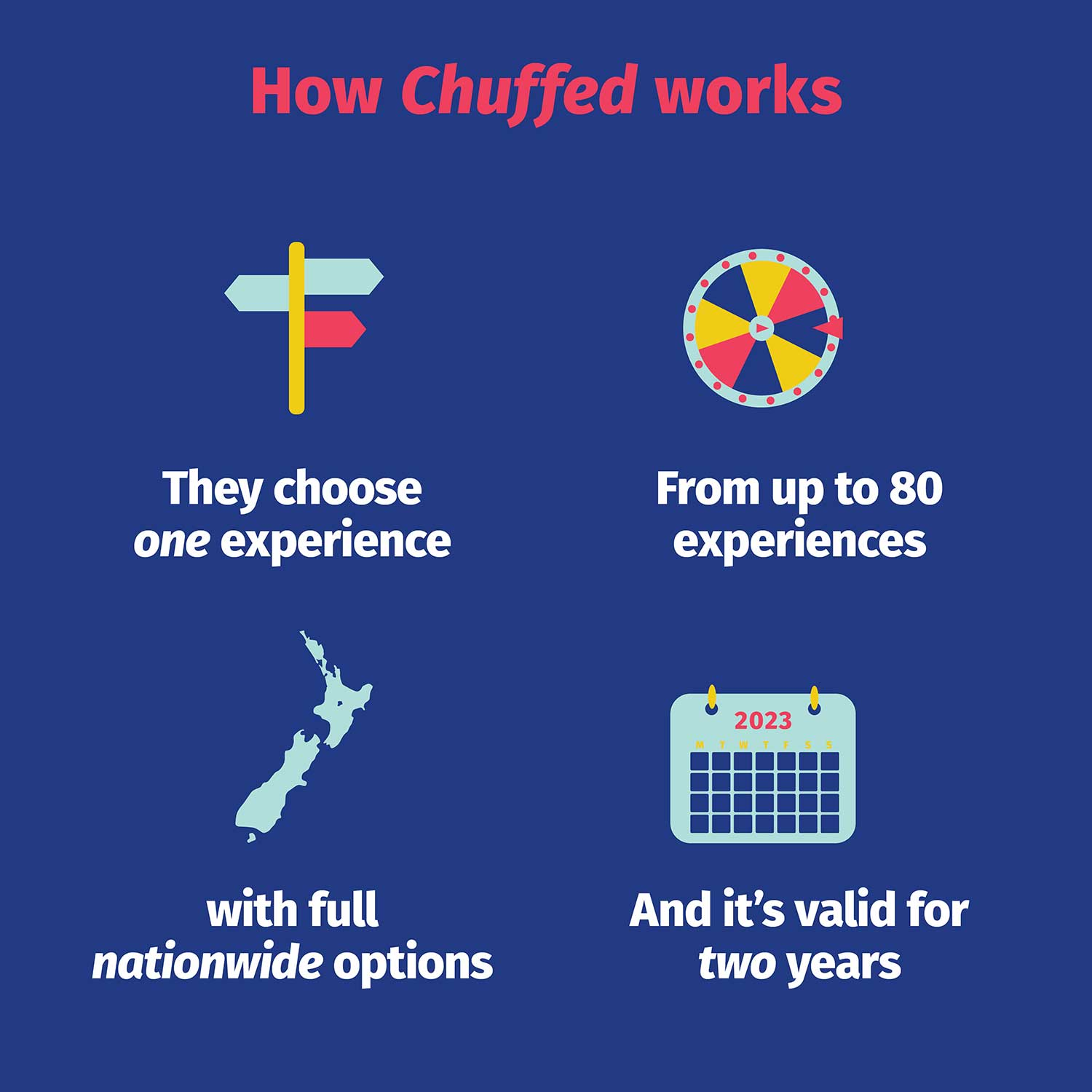 How-Chuffed-gifts-works
